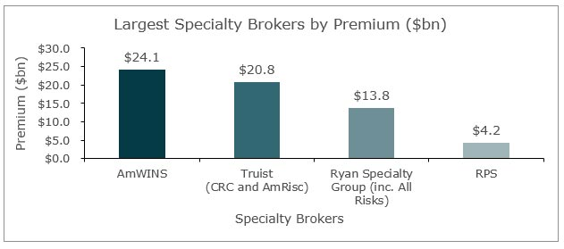 largest specialty brokers bar graph