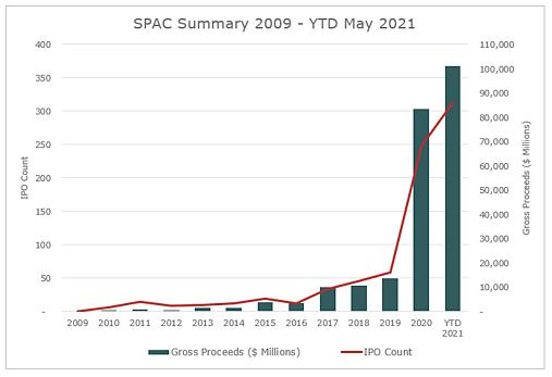 spac summary 2009-2021