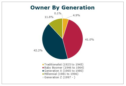 owner by generation